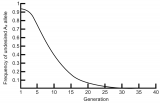 Change in gene frequency of undesired allele over generations