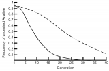 Change in gene frequency of undesired allele over generations, with different fitness differences