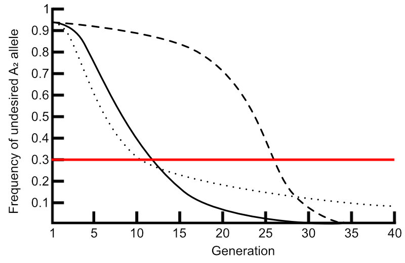 Change in gene frequency of undesired allele over generations, with different degrees of dominance