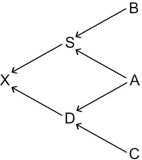 Arrow diagram showing flow of genes